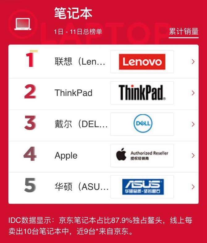 京东11.11排行榜:3C、家电总榜单揭晓