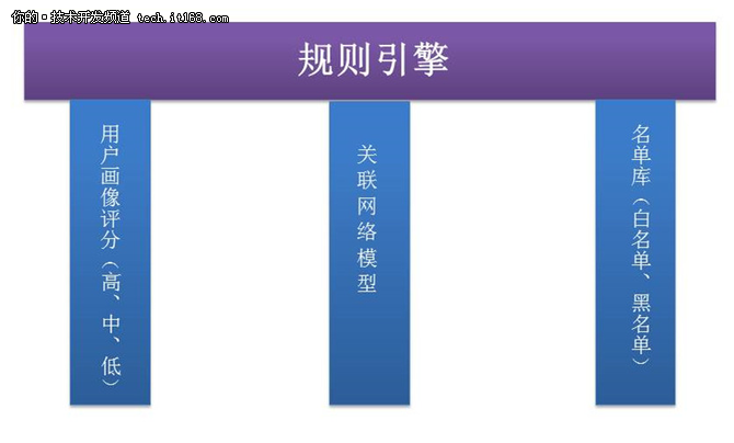 网易双11超级工程:反欺诈系统应用实践