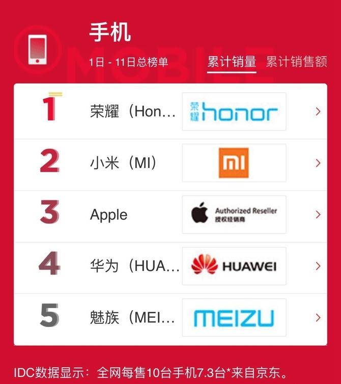 京东3C文旅双11:手机销售额同比超50%