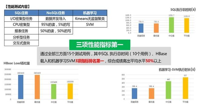 浪潮云海大数据平台产品能力评测获佳绩