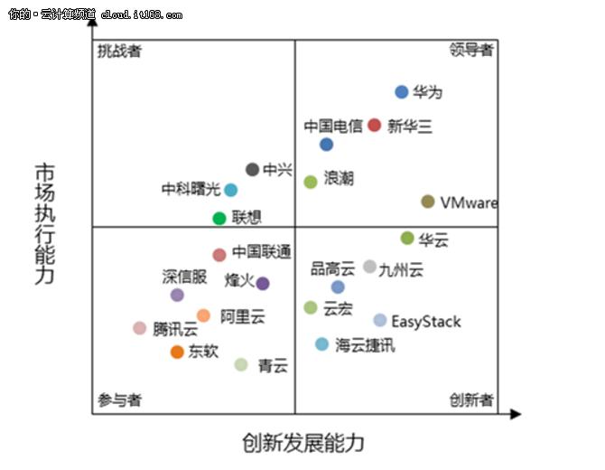 2016-2017中国私有云报告出炉Top20