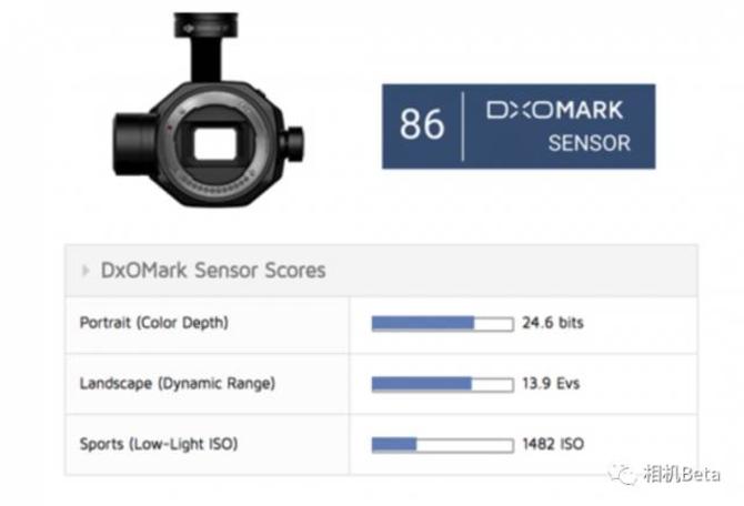 顶级APS-C素质 大疆禅思X7 DxO成绩出炉