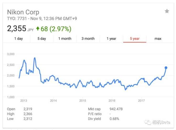 一周影像新闻 多新品曝光尼康股价看涨