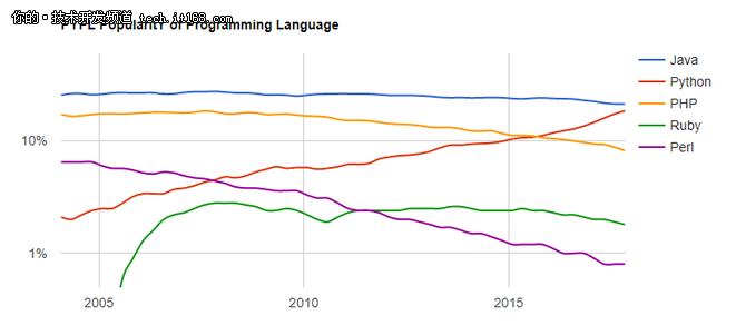Python连续攀升,其他脚本语言去哪了?