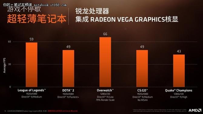 自掏腰包 AMD CEO入手全球首台8代APU笔记本