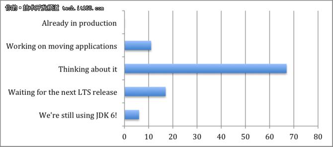 谁才将倾心于使用JDK 9?