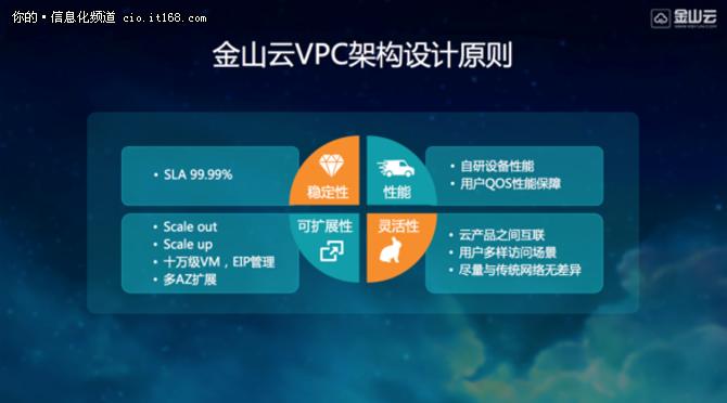 金山云VPC架构解析:自研核心技术打造最高效网络