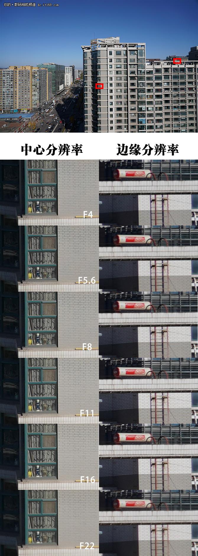 微单万金油 索尼FE 24-105解析表现测试