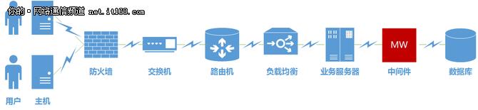 """北塔软件:论IT运维人心中的""""功守道"""""""