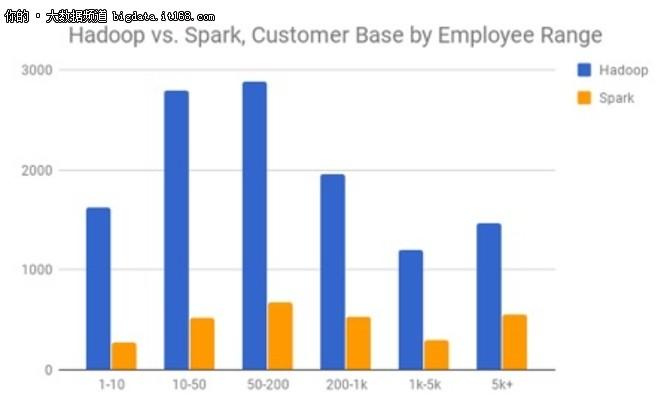 大数据已来, Hadoop真的要被Spark取代?