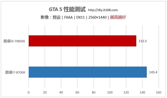 游戏性能测试:追平i7-8700K 实属惊喜