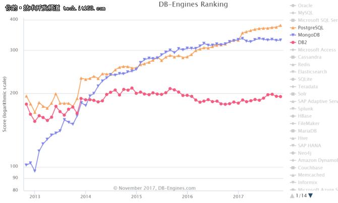 数据库领域开始松动,新的局面会诞生吗?