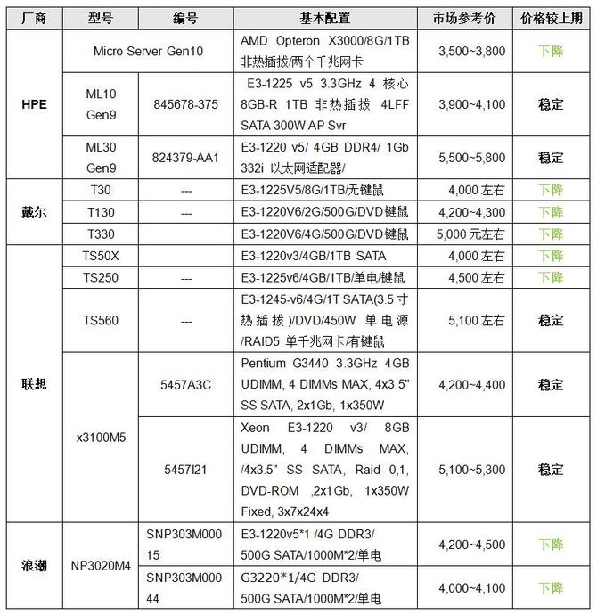服务器价格指导11月单路塔式服务器选购