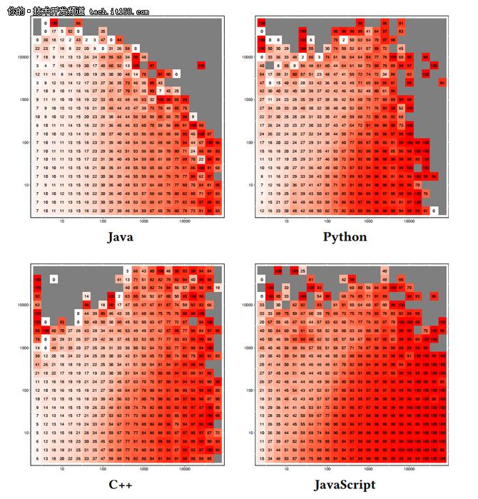 外媒调查:GitHub上有海量代码都是Copy的