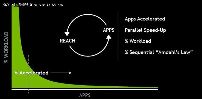 将HPC代码主流化 将推动下一次GPU浪潮