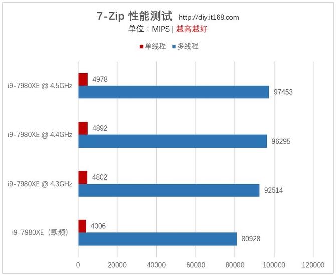 Intel酷睿i9-7980XE超频测试