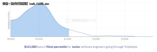 IT创业公司值不值得呆?看看这份薪酬报告!