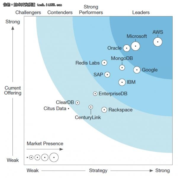 AWS发布大批新数据库服务