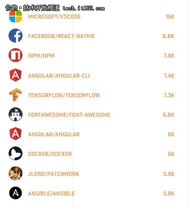 Github年度报告盘点:TensorFlow是最大赢家!