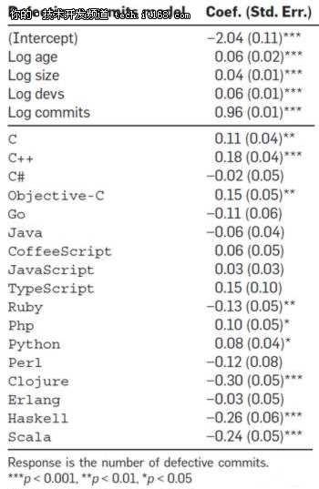 争论背后的编程语言:谁最容易出bug?