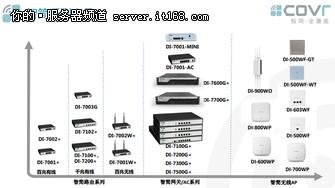 解读智简无线解决方案四大WiFi场景难点剖析