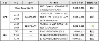 服务器价格指导12月单路塔式服务器选购