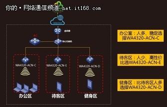 解读WiFi场景 WA4320凭借超高性价比成首选