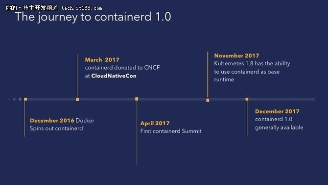 containerd迎1.0通用版本,系统部署超百万!
