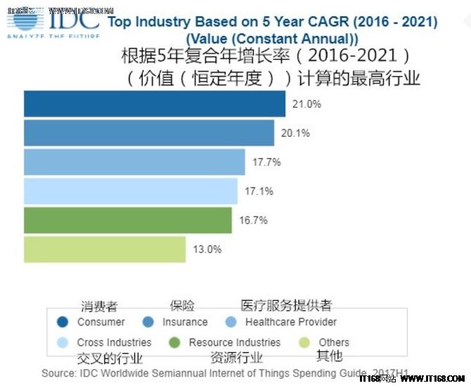 IDC预测2018全球物联网支出将达7725亿美元