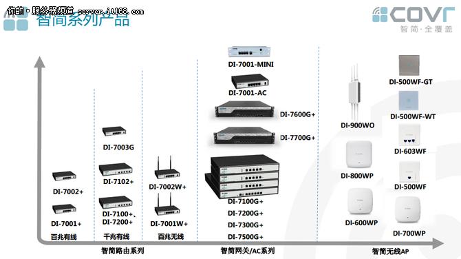 解读D-Link智简无线解决方案