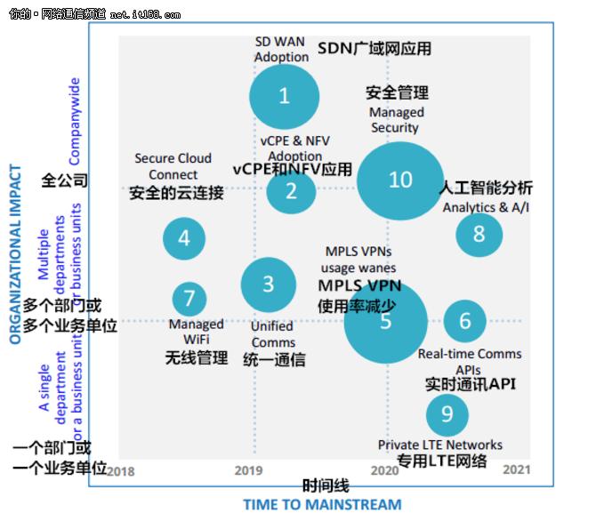 IDC发布:2018年全球电信行业十大热点预测