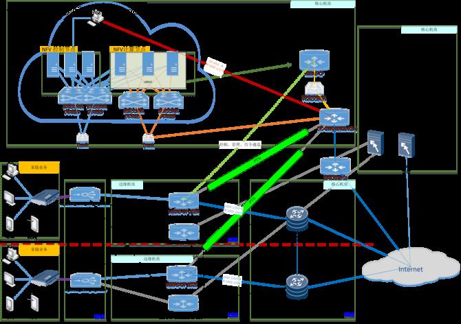 中国移动通信转控分离vBRAS商用推进案例