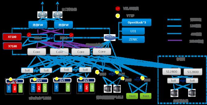 中兴携手中国移动打造SDN混合部署私有云