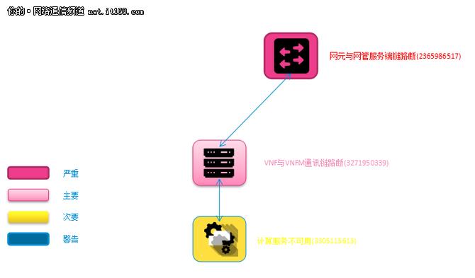 中兴通讯携河南联通构建基于NFV的vIMS网络