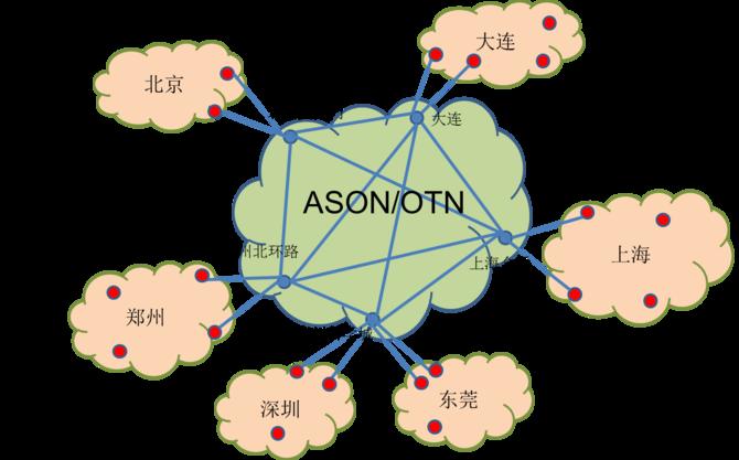 中国联通SD-OTN精品网的解决方案-金融专网
