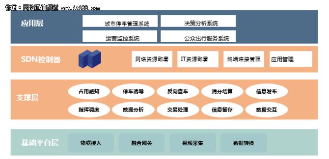 新华三:SDN时代下的AD-EC北京市智慧停车