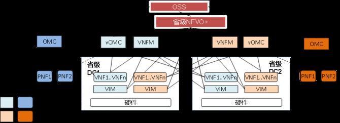 中国移动通信面向商用核心网NFV试点案例