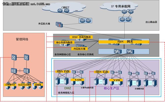 中国移动数据中心呼哈私有云资源池部署案例