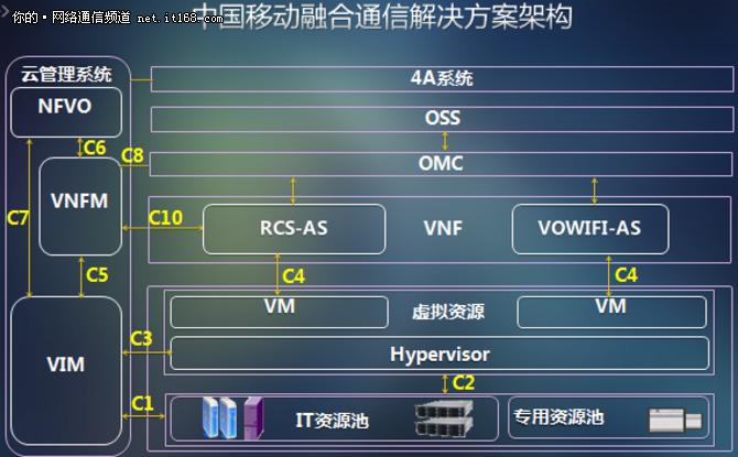 中兴通讯与中国移动合作部署融合通信电信云
