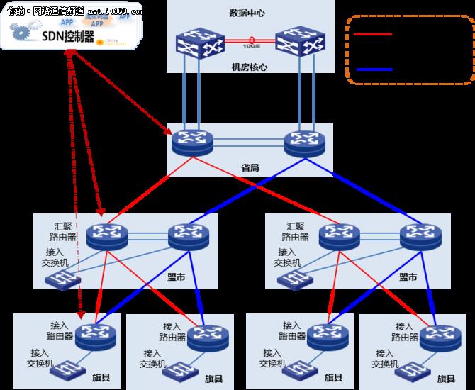 新华三:内蒙自治区气象局广域网SDN实践案例
