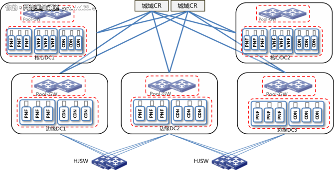 新华三:江苏电信网络城域网重构项目案例