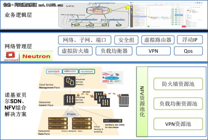 中国移动公有云(移动云)SDNNFV解决方案