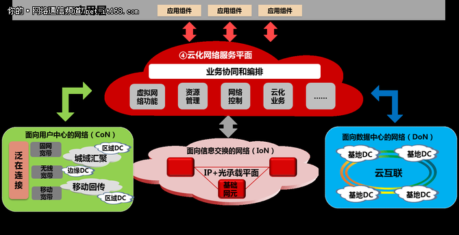 中国联通基于CORD的云数据中心演进解决方案
