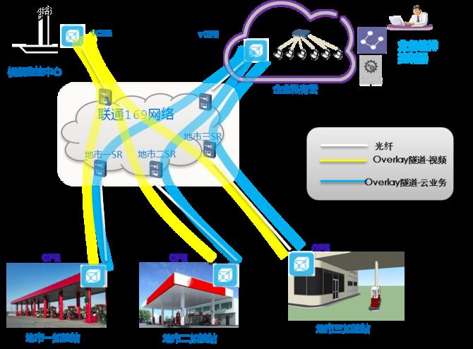 中国联通:SD WAN云快线技术的解决方案