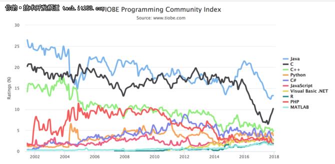 Java年末盘点:2017年惊喜和2018年预测
