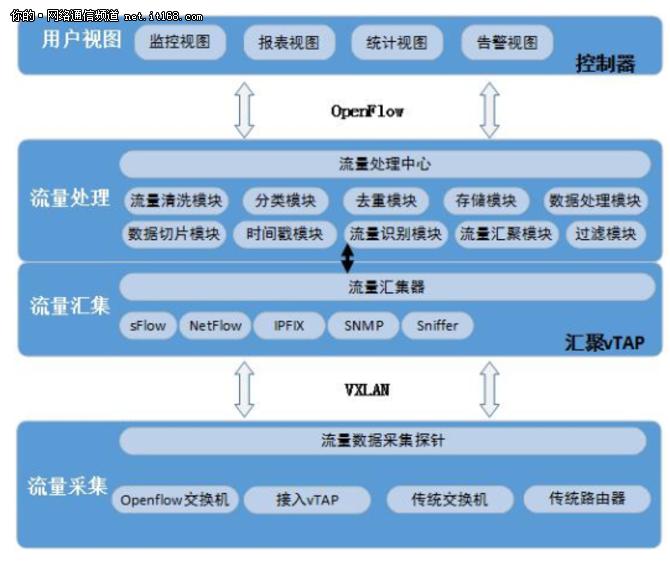 基于SDN云网控制器+vTAP数据采集分析方案