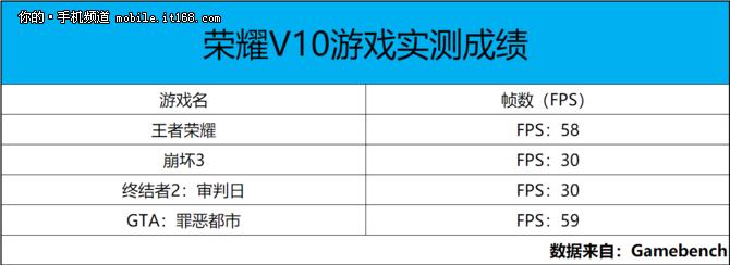 游戏达人的新宠儿 荣耀V10游戏性能测试