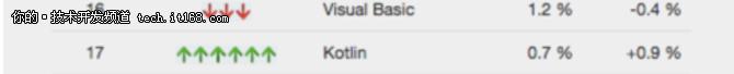 """""""鲜肉""""Kotlin要成年度编程语言?我看有戏"""