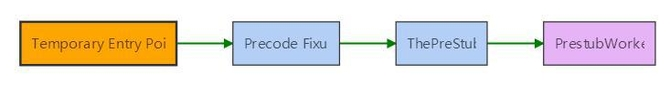 .NET Core中分层JIT编译内部结构解读