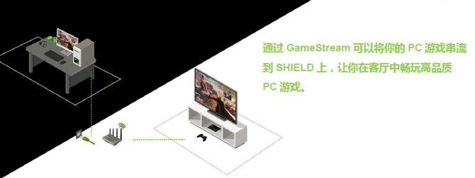 玩得游戏看得直播 NVIDIA SHIELD初体验
